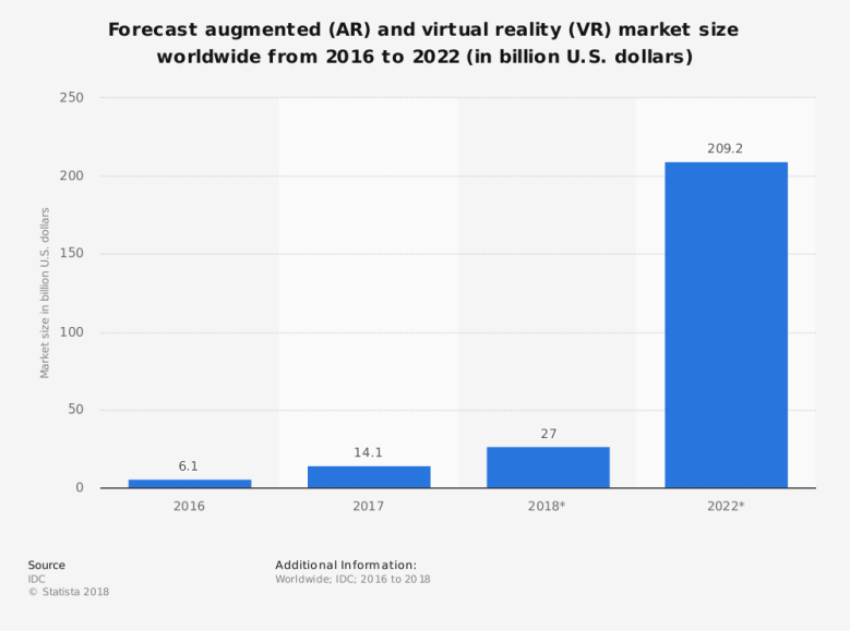 statistic_id591181_projected-size-of-the-augmented-and-virtual-reality-market-2016-2022